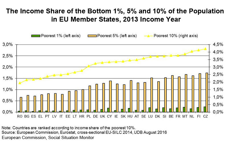 Chart: The Income Share of the Bottom 1%, 5% and 10% of the Population in EU Member States