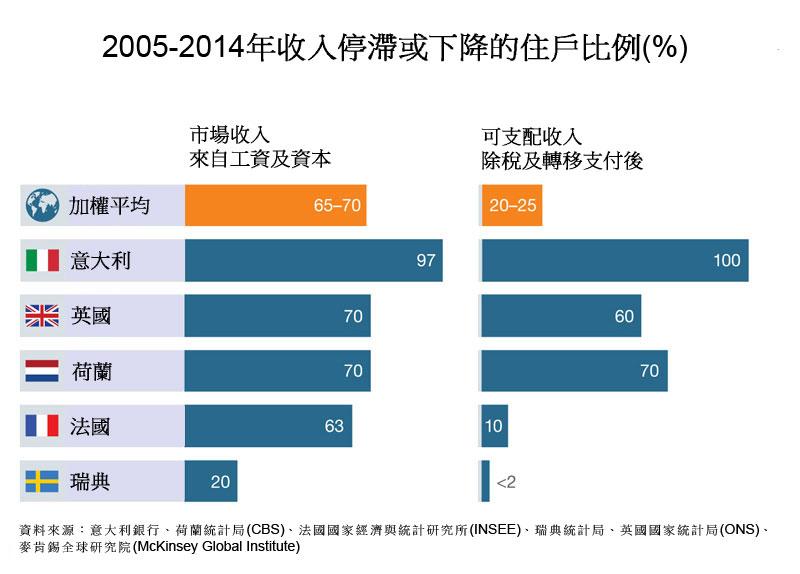 图:2005-2014年收入停滞或下降的住户比例(%)