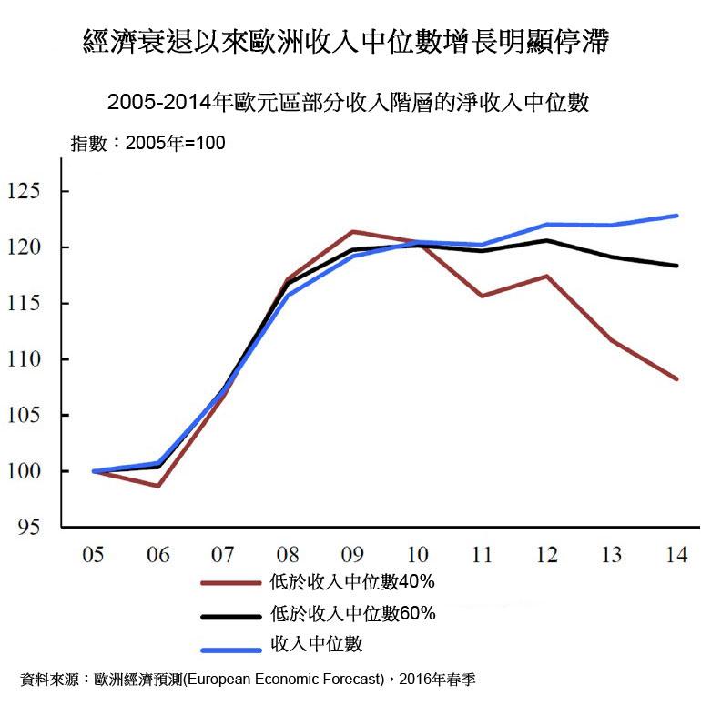 图:经济衰退以来欧洲收入中位数增长明显停滞