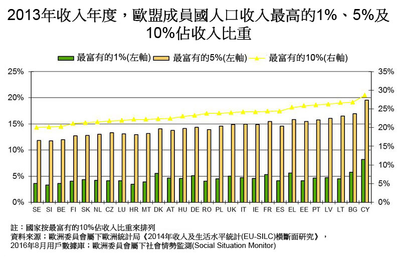 图:2013年收入年度,欧盟成员国人口收入最高的1%、5%及10%占收入比重