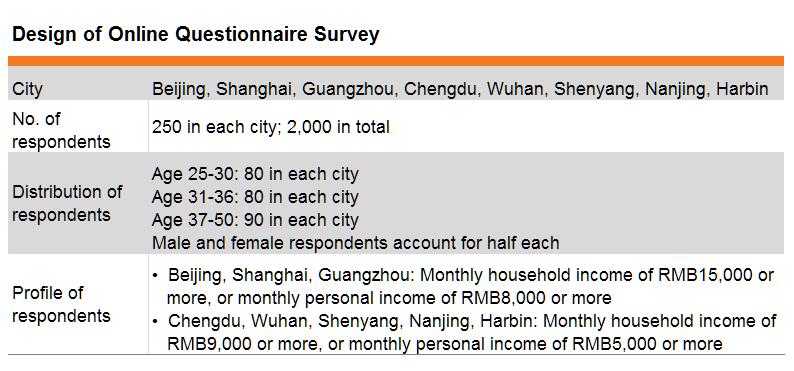 Table: Design of Online Questionnaire Survey