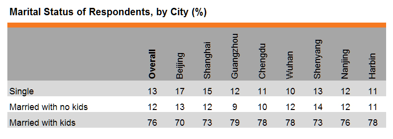 Table: Marital Status of Respondents, by City (%)
