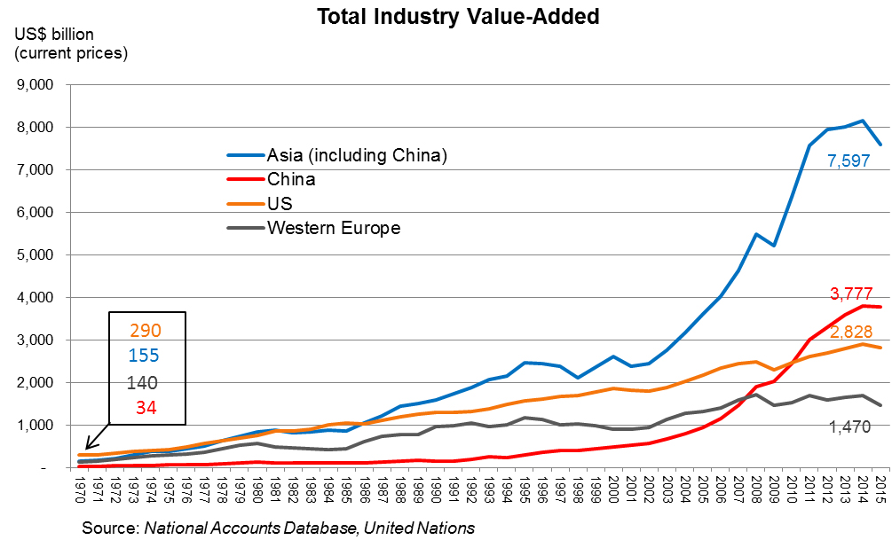 Chart: Total Industry Value-Added
