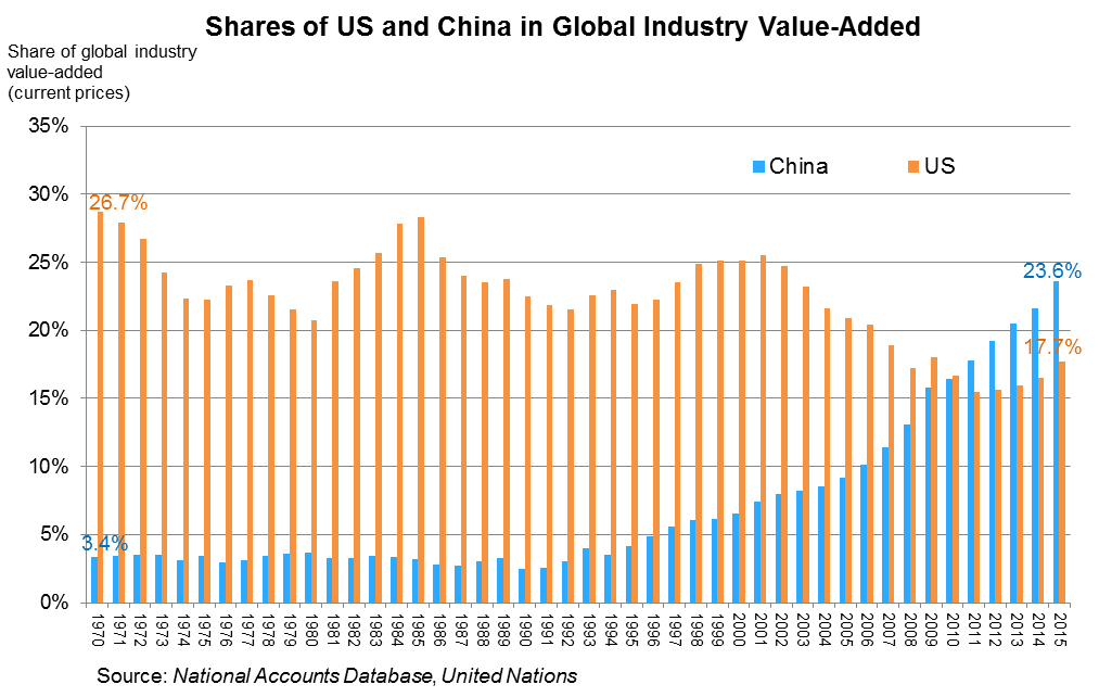 Chart: Shares of US and China in Global Industry Value-Added