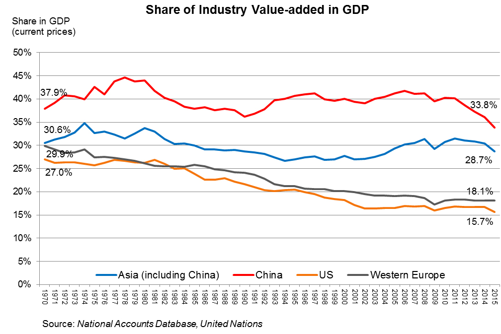 Chart: Share of Industry Value-added in GDP