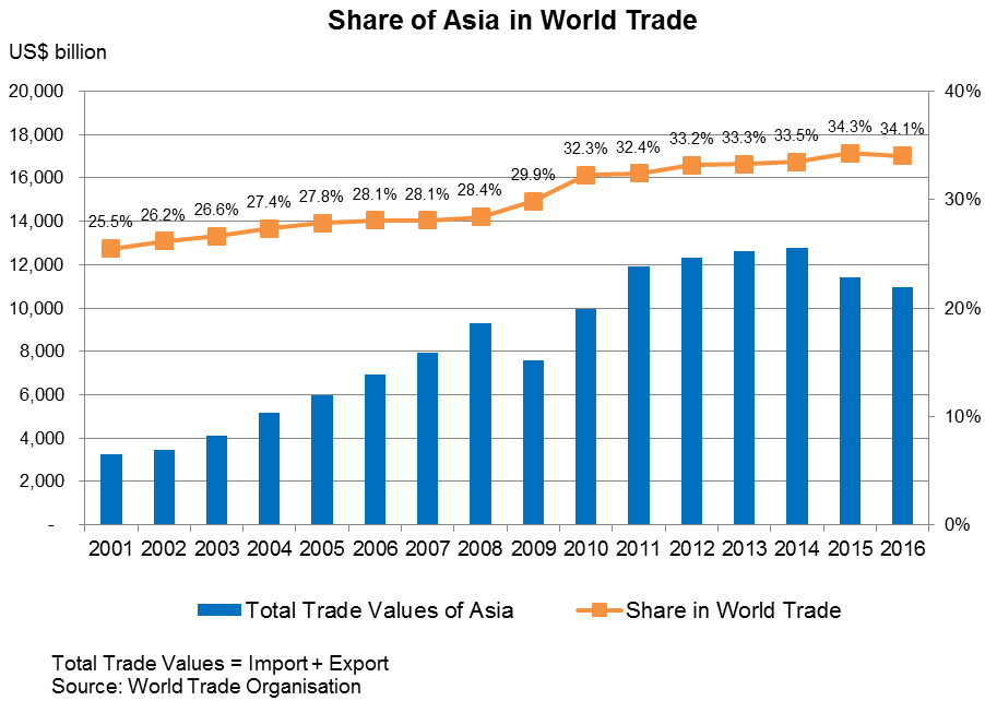 Chart: Share of Asia in World Trade