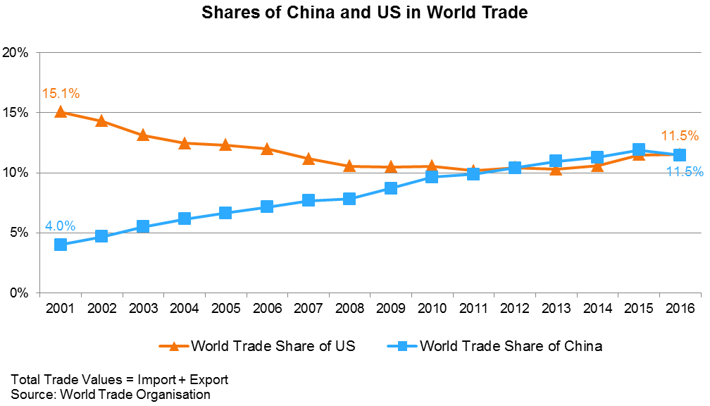 Chart: Shares of China and US in World Trade