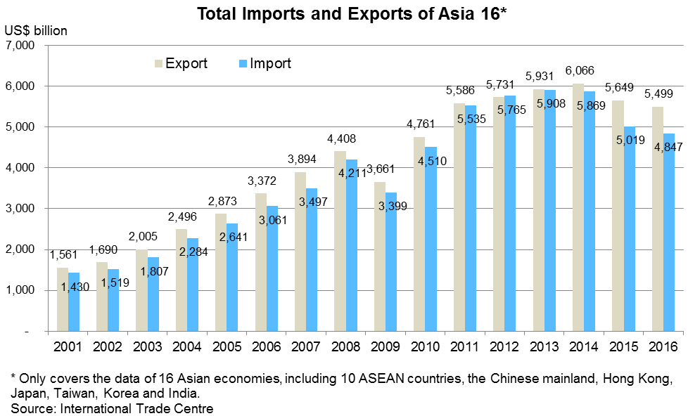Chart: Total Imports and Exports of Asia 16*