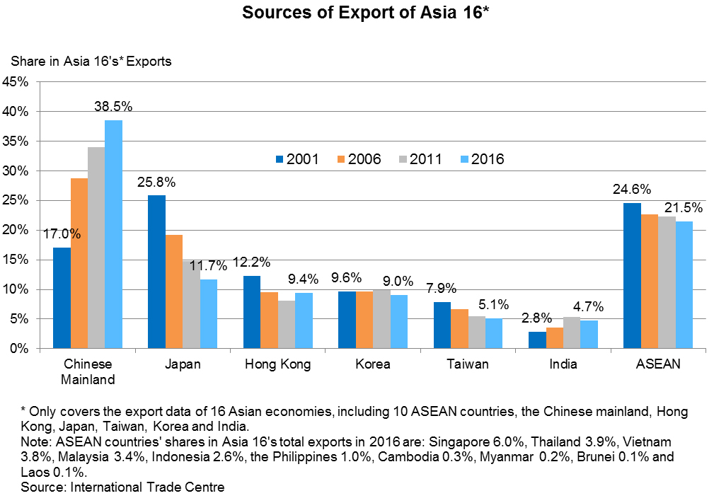 Chart: Sources of Export of Asia 16*