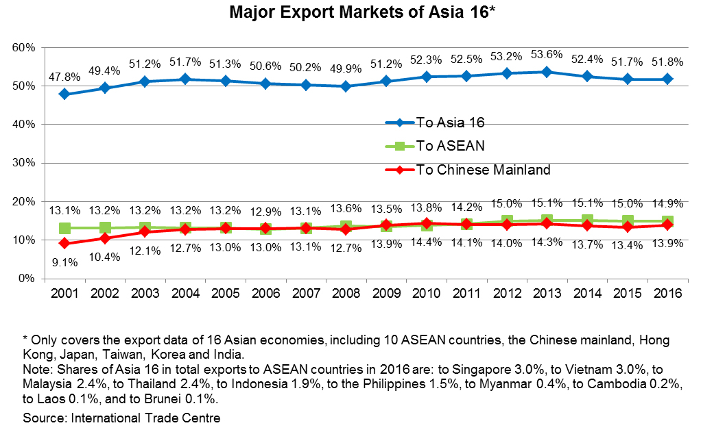 Chart: Major Export Markets of Asia 16*