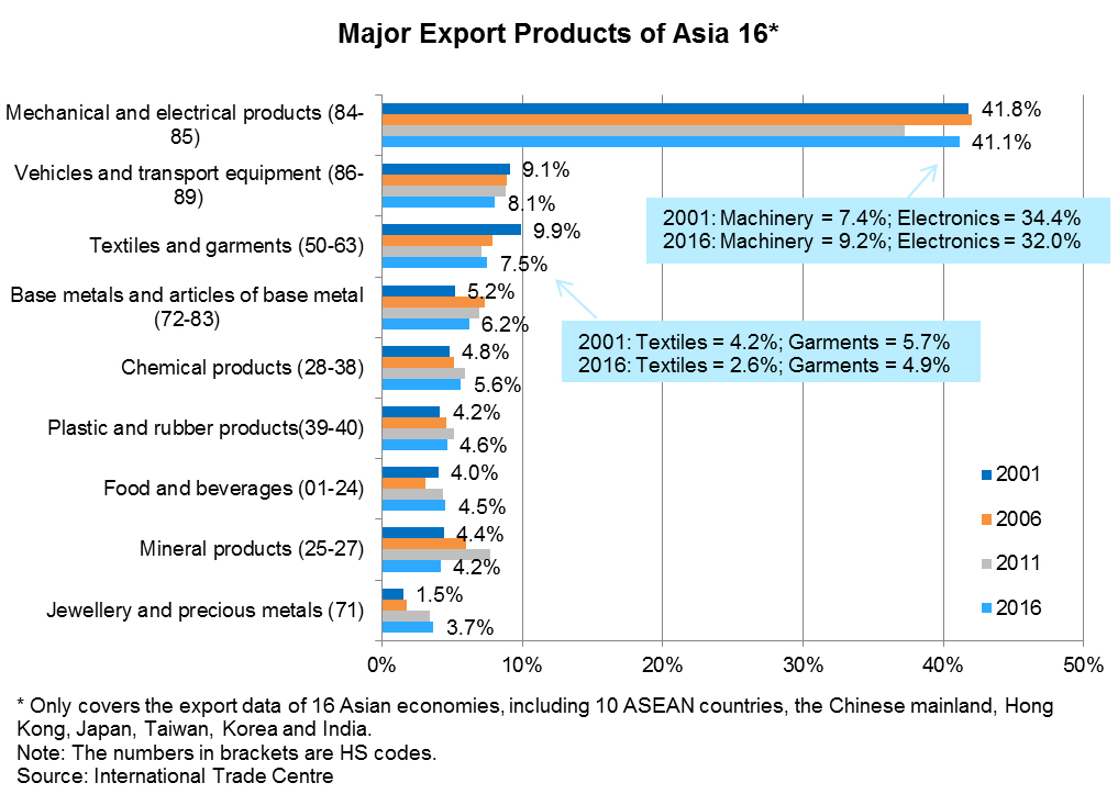 Chart: Major Export Products of Asia 16*