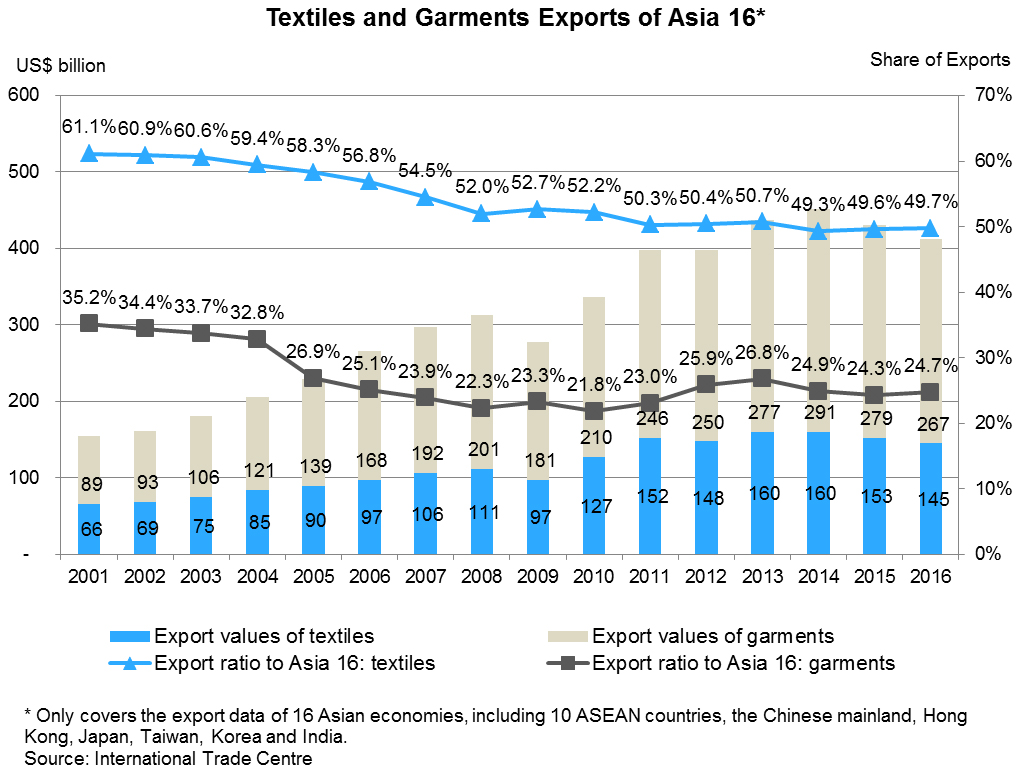 Chart: Textiles and Garments Exports of Asia 16*