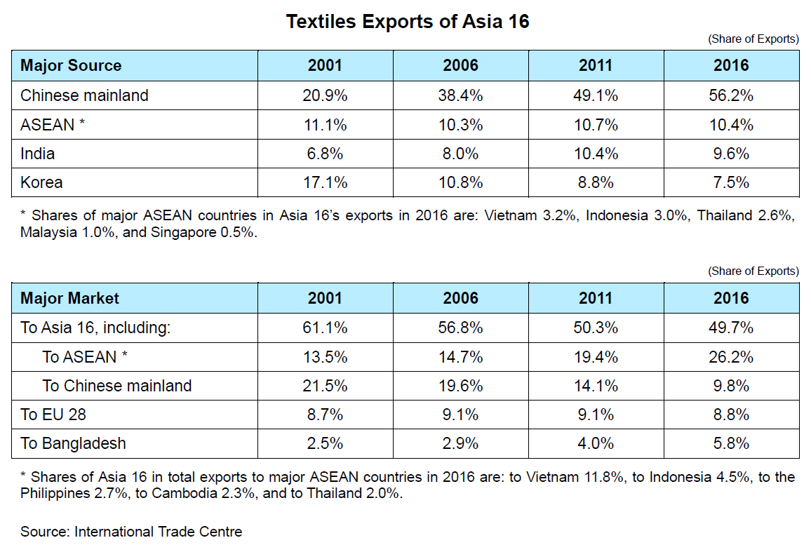 Table: Textiles Exports of Asia 16