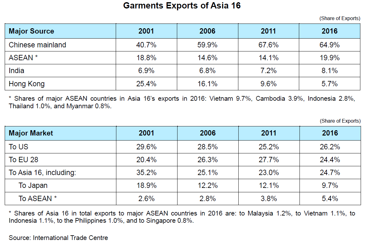 Chart: Garments Exports of Asia 16