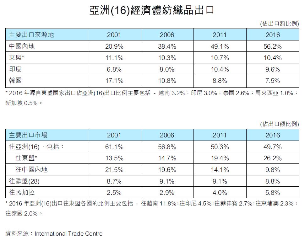 表:亞洲(16)經濟體紡織品出口