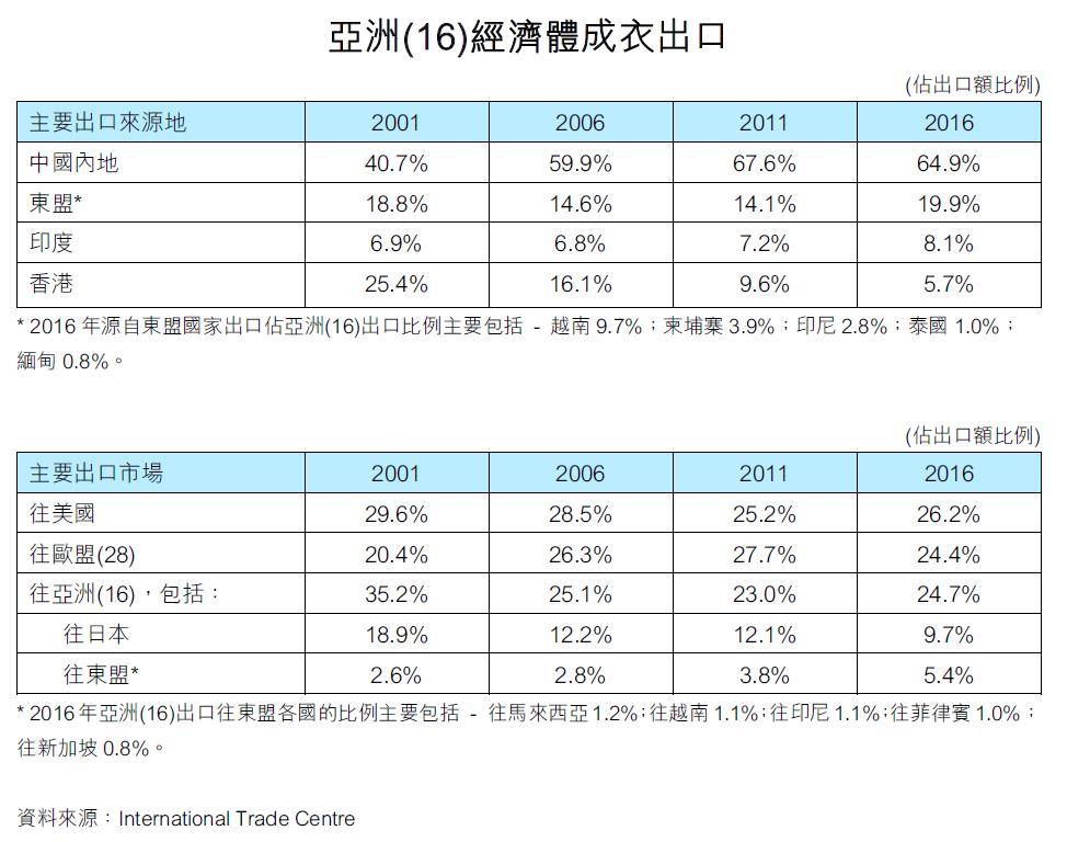 表:亞洲(16)經濟體成衣出口