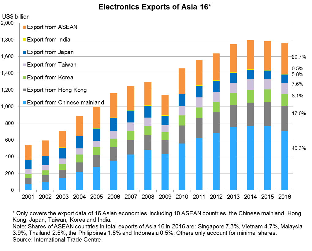 Chart: Electronics Exports of Asia 16