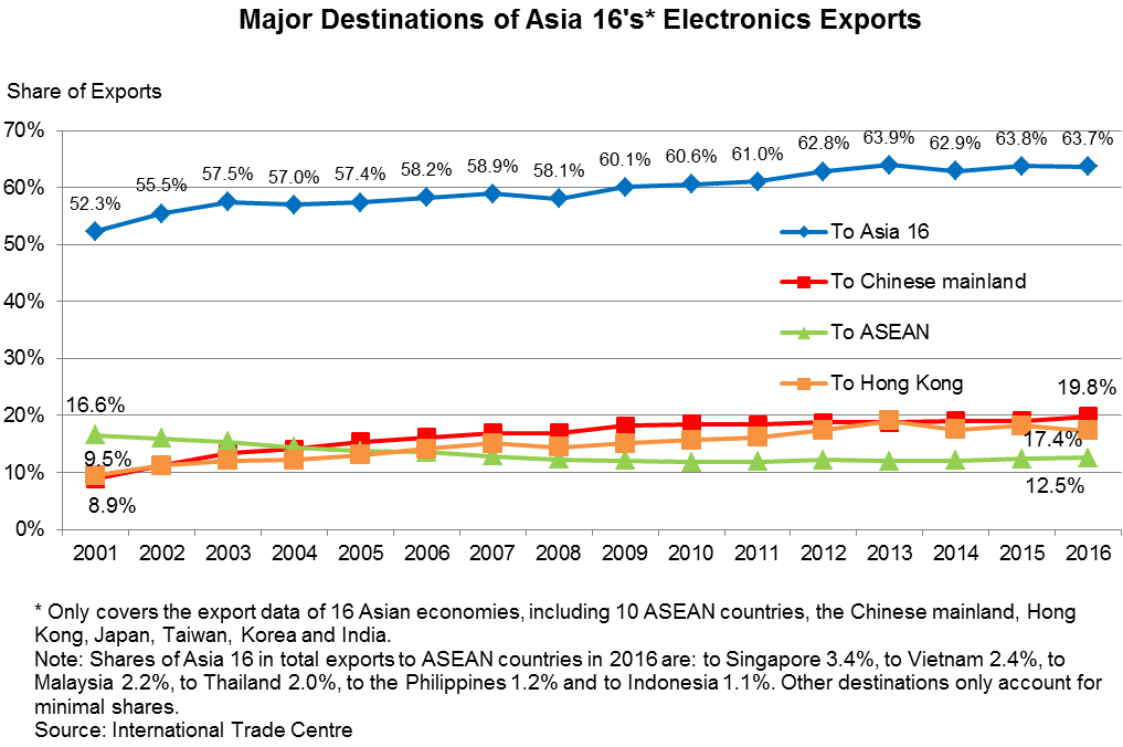 Chart: Major Destinations of Asia 16's* Electronics Exports
