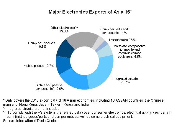 Chart: Major Electronics Exports of Asia 16