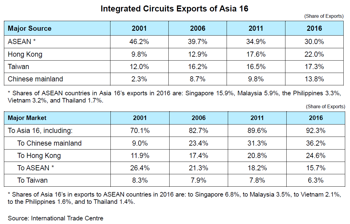 Chart: Integrated Circuits Exports of Asia 16