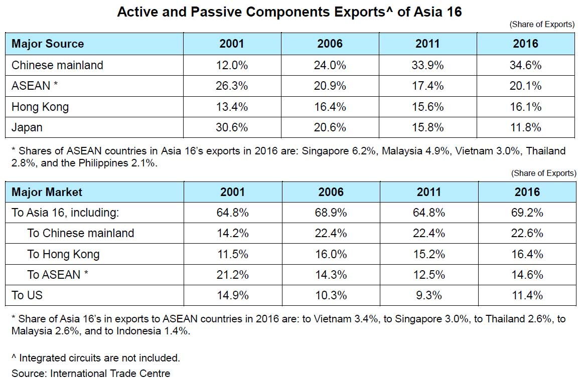 Chart: Active and Passive Components Exports^ of Asia 16