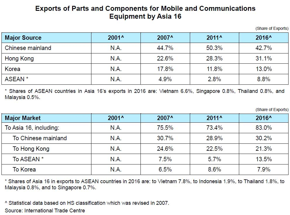 Chart: Exports of Parts and Components for Mobile and Communications Equipment by Asia 16
