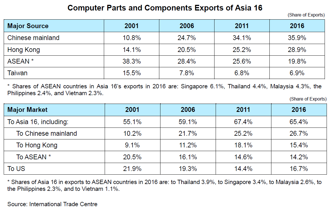 Chart: Computer Parts and Components Exports of Asia 16