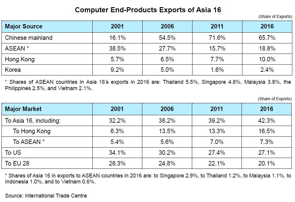 Chart: Computer End-Products Exports of Asia 16