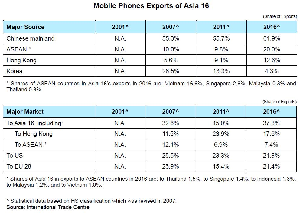 Chart: Mobile Phones Exports of Asia 16