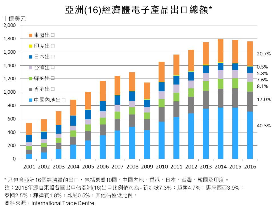 图:亚洲(16)经济体电子产品出口总额