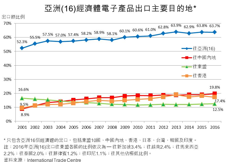 图:亚洲(16)经济体电子产品出口主要目的地