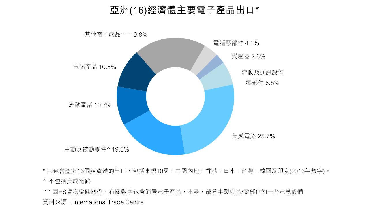 图:亚洲(16)经济体主要电子产品出口