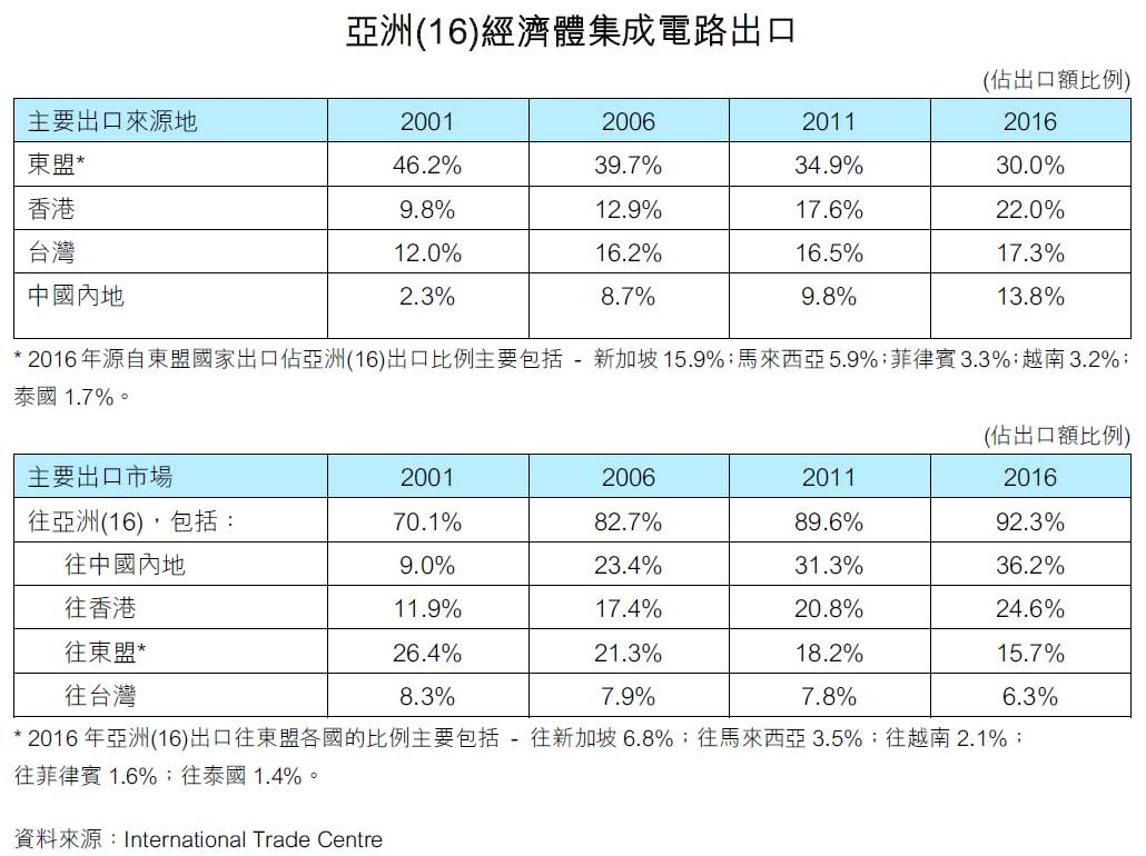 图:亚洲(16)经济体集成电路出口