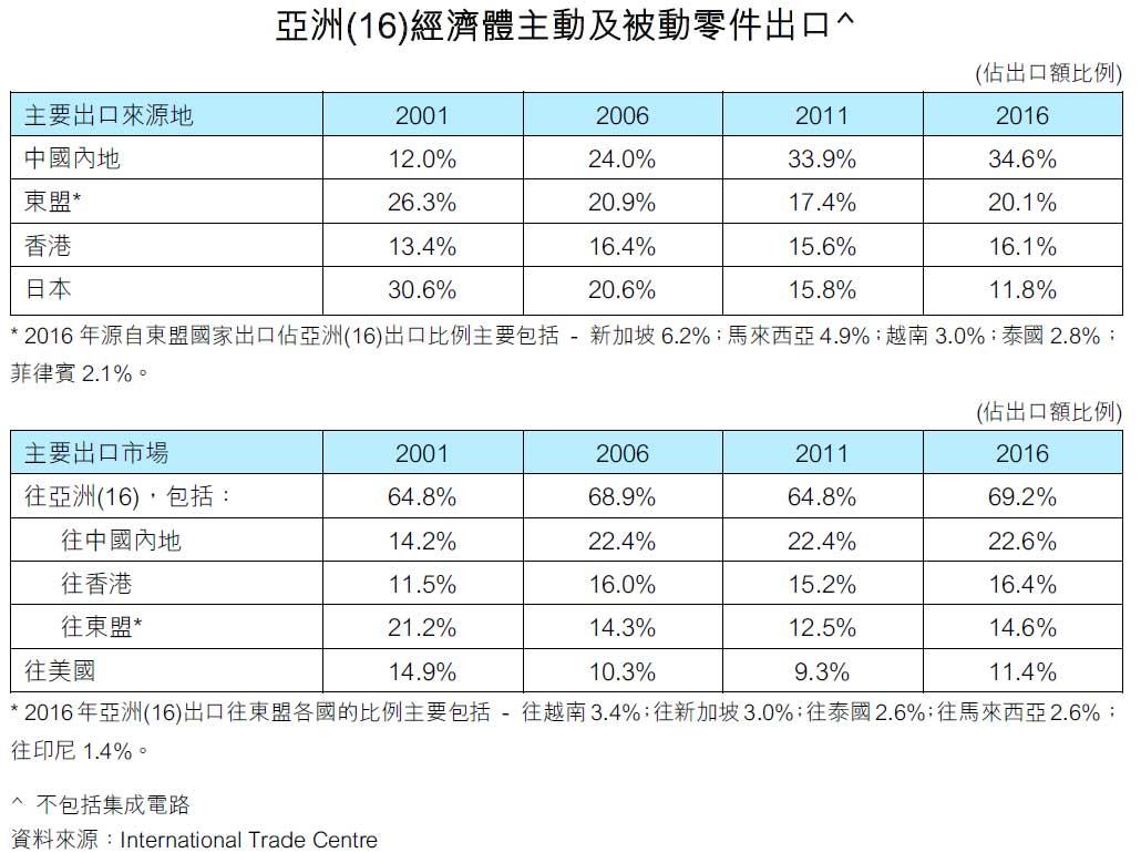 图:亚洲(16)经济体主动及被动零件出口