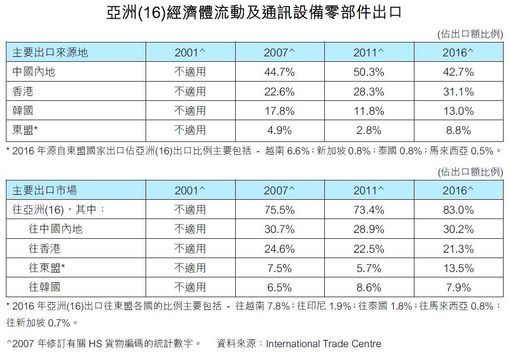 图:亚洲(16)经济体流动及通讯设备零部件出口