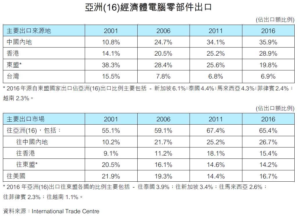 图:亚洲(16)经济体电脑零部件出口