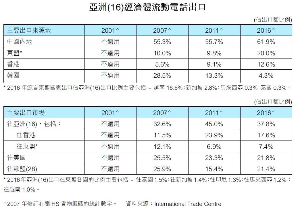 亚洲(16)经济体流动电话出口