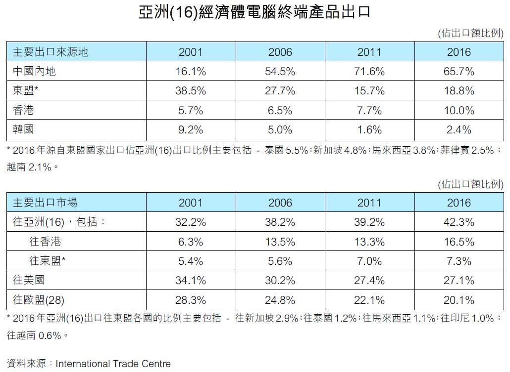 图:亚洲(16)经济体电脑终端产品出口