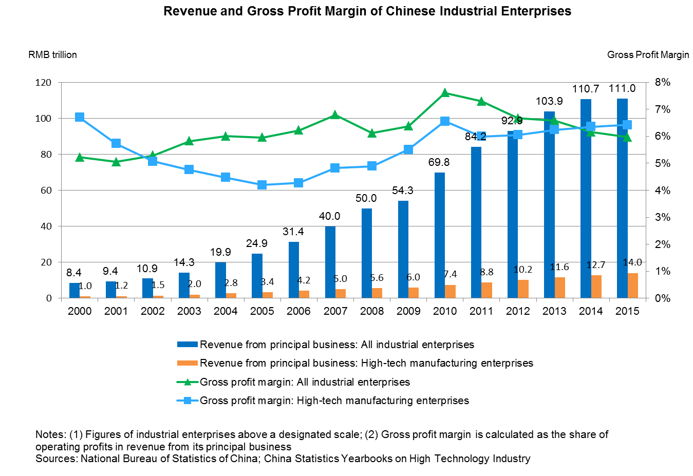 Chart: Revenue and Gross Profit Margin of Chinese Industrial Enterprises