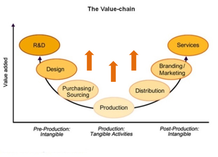 Photo: The Value-Chain