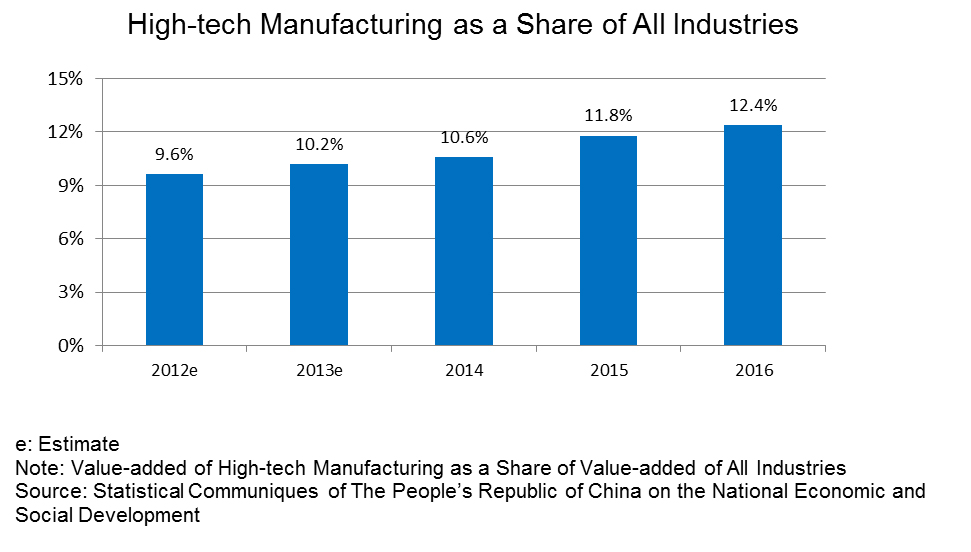 Chart: High-tech Manufacturing as a Share of All Industries