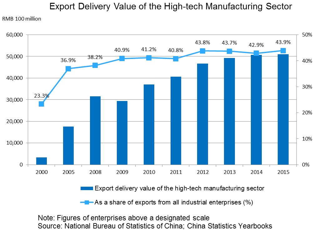 Chart: Export Delivery Value of the High-tech Manufacturing Sector
