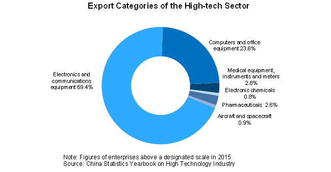 Chart: Export Categories of the High-tech Sector