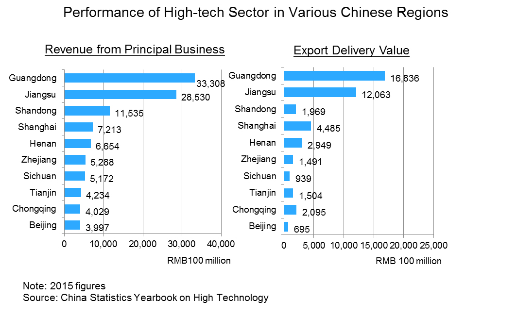 Chart: Performance of High-tech Sector in Various Chinese Regions