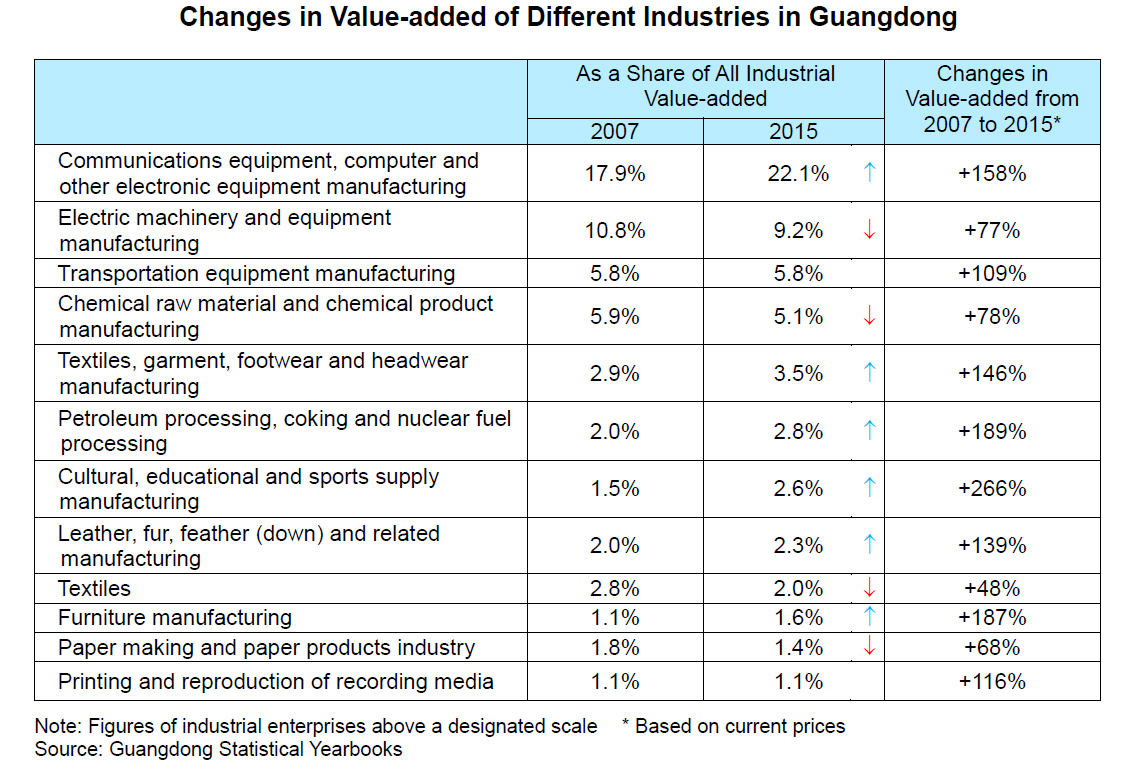 Chart: Changes in Value-added of Different Industries in Guangdong