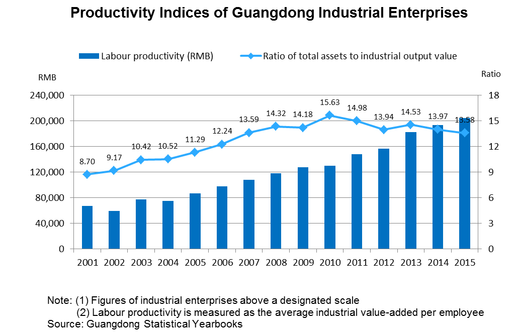 Chart: Productivity Indices of Guangdong Industrial Enterprises