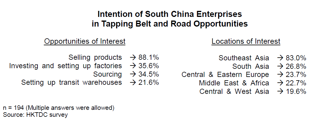 Chart: Intention of South China Enterprises in Tapping Belt and Road Opportunities