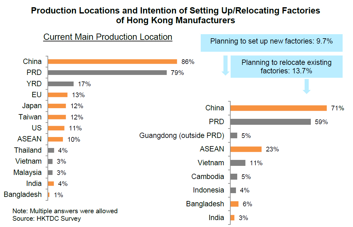 Chart: Production Locations and Intention of Setting Up