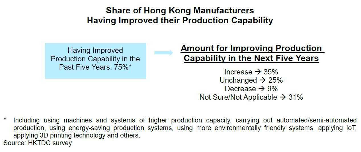 Chart: Share of Hong Kong Manufacturers
