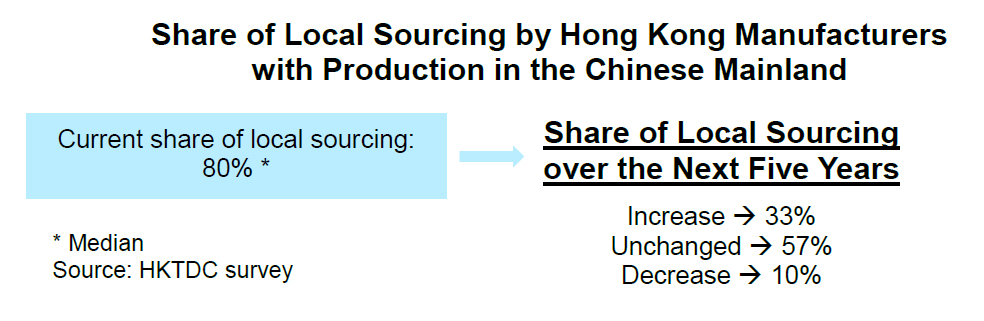 Chart: Share of Local Sourcing by Hong Kong Manufacturers